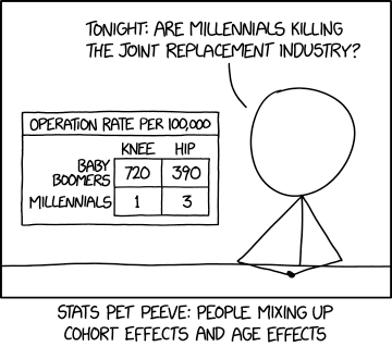 xkcd: Cohort and Age Effects