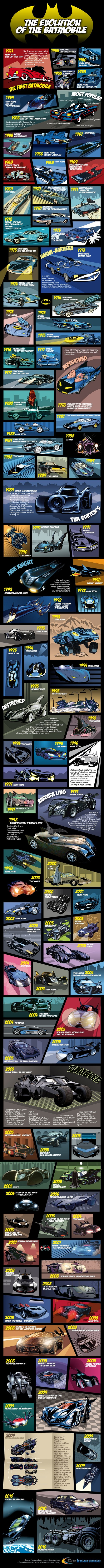 An Illustrated History of the Batmobile (via Ebert)
